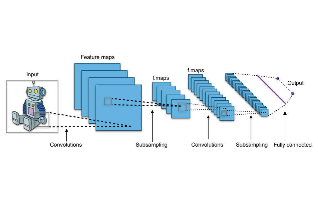 What are Convolutional Neural Networks?