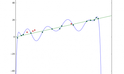 What Is Overfitting?