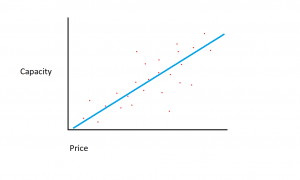 What is Linear Regression?