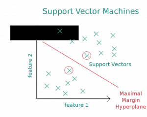What are Support Vector Machines?